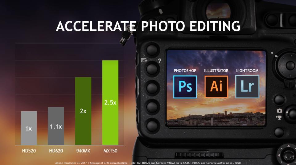 GeForce MX150 редактирование изображений