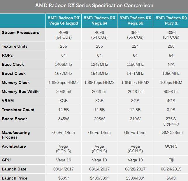 Характеристики Radeon RX Vega 64 и RX Vega 56