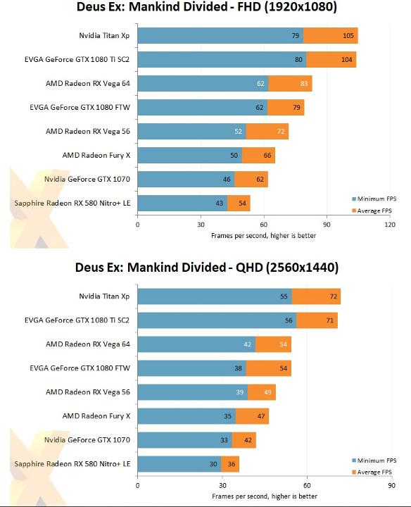 тест в Deus Ex: Mankind Divided