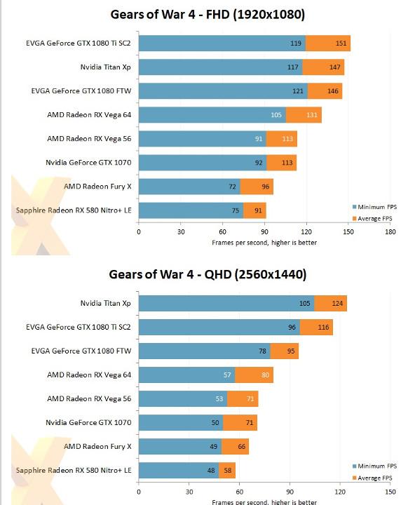 тест в Gears of War 4 и Rise of the Tomb Raider